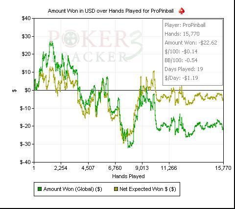 Cashgame 27.01.2011-30.06.2011